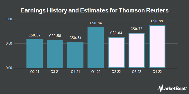 Earnings History and Estimates for Thomson Reuters (TSE:TRI)