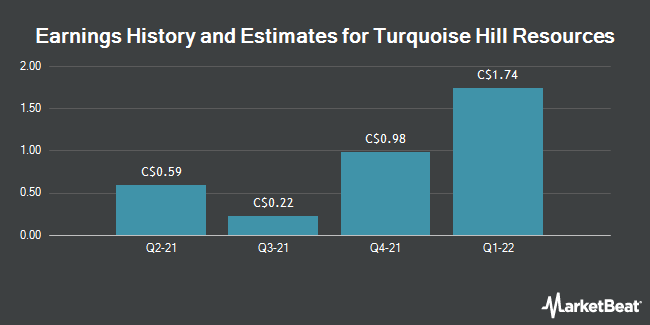 Earnings by Quarter for Turquoise Hill Resources Ltd (TSE:TRQ)