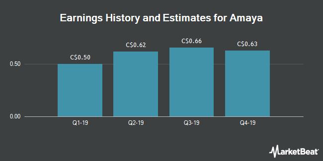 Earnings History and Estimates for Amaya (TSE:TSG)