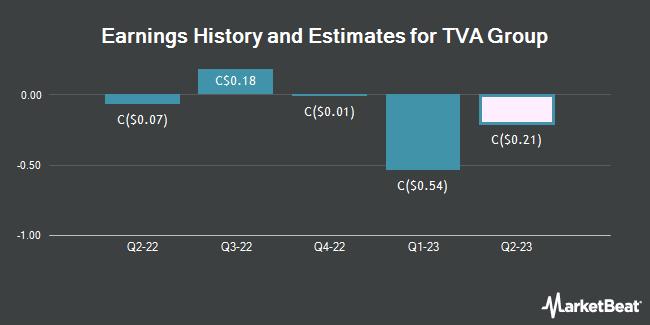 Earnings History and Estimates for TVA Group (TSE:TVA)