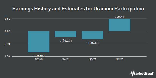 Earnings by Quarter for Uranium Participation Corp (TSE:U)