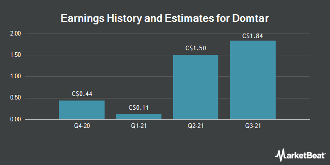Earnings by Quarter for Domtar Corp (TSE:UFS)