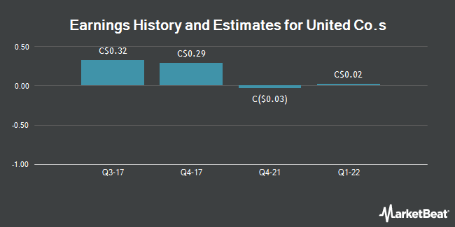 Earnings by Quarter for United Co.s Limited (TSE:UNC)