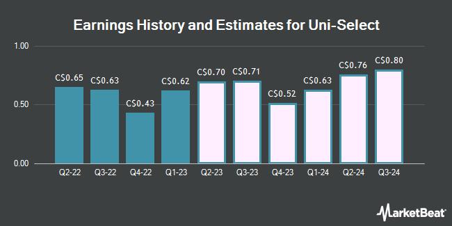 Earnings by Quarter for Uni Select (TSE:UNS)