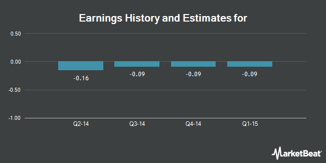 Earnings by Quarter for Vicwest (TSE:VIC)