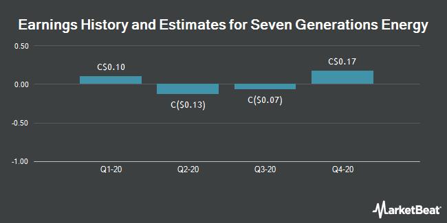Earnings History and Estimates for Seven Generations Energy (TSE:VII)
