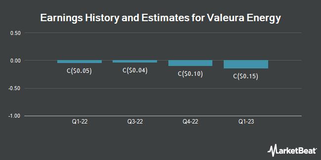 Earnings by Quarter for Valeura Energy (TSE:VLE)