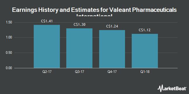 Earnings by Quarter for Valeant Pharmaceuticals Intl (TSE:VRX)