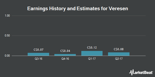 Earnings by Quarter for Veresen (TSE:VSN)