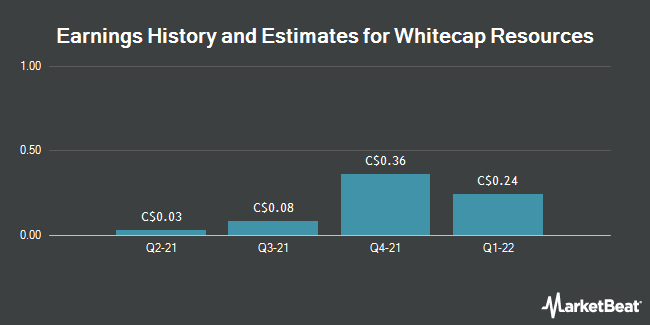 Earnings History and Estimates for Whitecap Resources (TSE:WCP)