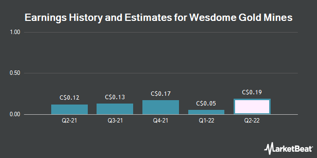 Earnings by Quarter for Wesdome Gold Mines Ltd (TSE:WDO)