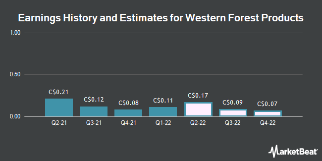 Earnings by Quarter for Western Forest Products (TSE:WEF)