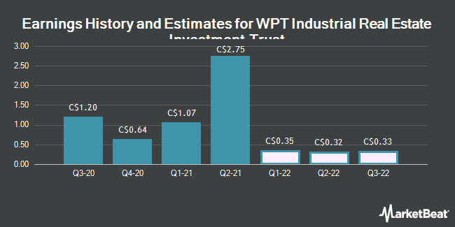 Earnings History and Estimates for WPT Industrial Real Estate Investment Trust (TSE:WIR)