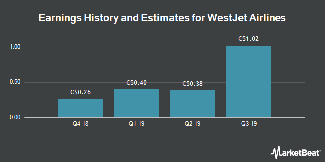 Earnings History and Estimates for WestJet Airlines (TSE:WJA)