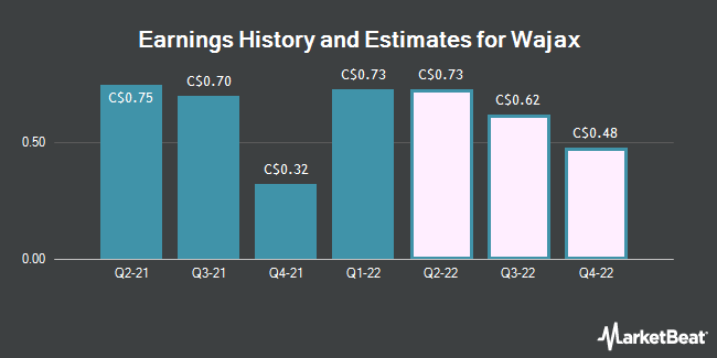 Earnings History and Estimates for Wajax (TSE:WJX)
