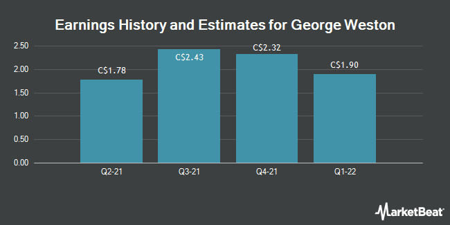 Earnings by Quarter for George Weston Limited (TSE:WN)