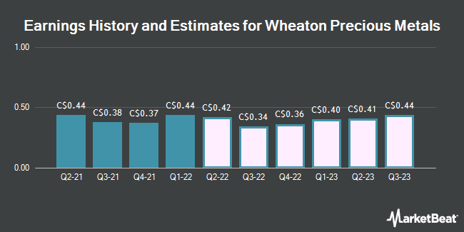 Earnings History and Estimates for Wheaton Precious Metals Corp. (WPM.TO) (TSE:WPM)