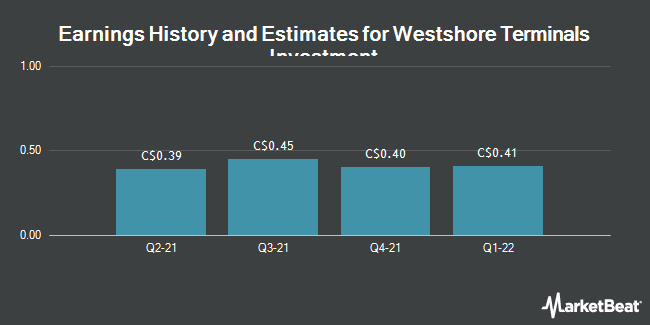 Earnings by Quarter for Westshore Terminals Investment Corp (TSE:WTE)