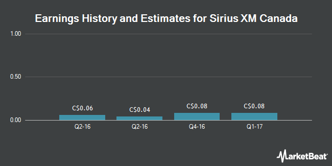 Earnings by Quarter for Sirius XM Canada Holdings (TSE:XSR)