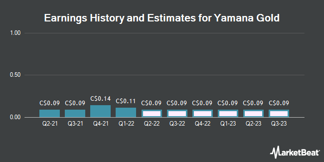 Earnings by Quarter for Yamana Gold (TSE:YRI)