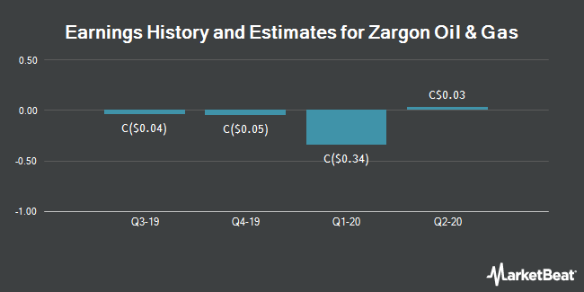 Earnings by Quarter for Zargon Oil and Gas Ltd (TSE:ZAR)