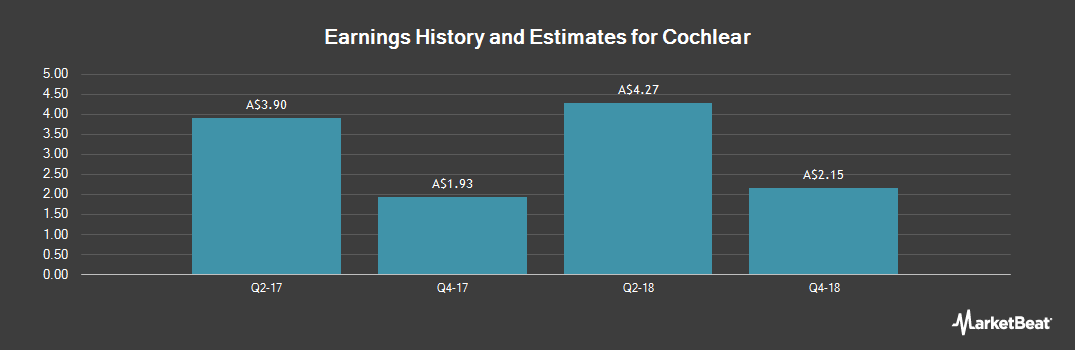 Earnings by Quarter for Cochlear (ASX:COH)