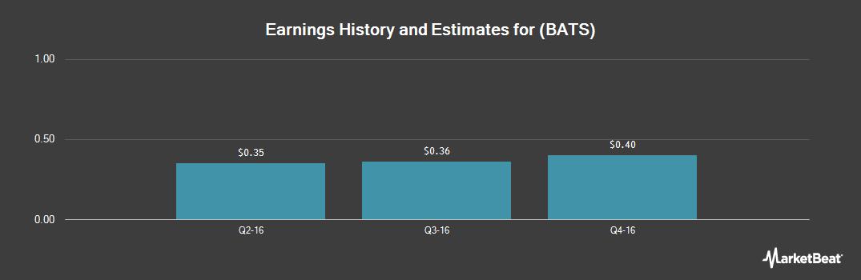 Earnings by Quarter for Bats Global Markets (BATS:BATS)