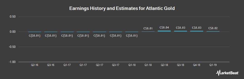 Earnings by Quarter for Atlantic Gold (CVE:AGB)