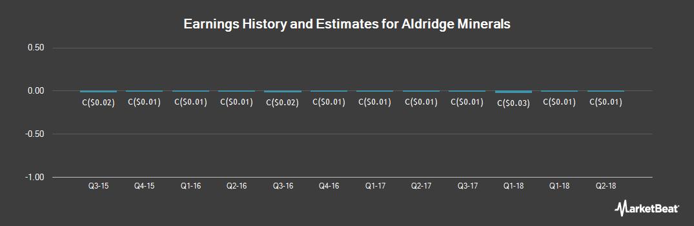 Earnings by Quarter for Aldridge Minerals (CVE:AGM)