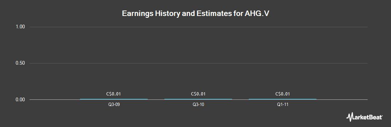 Earnings by Quarter for AIM Health Group (CVE:AHG)