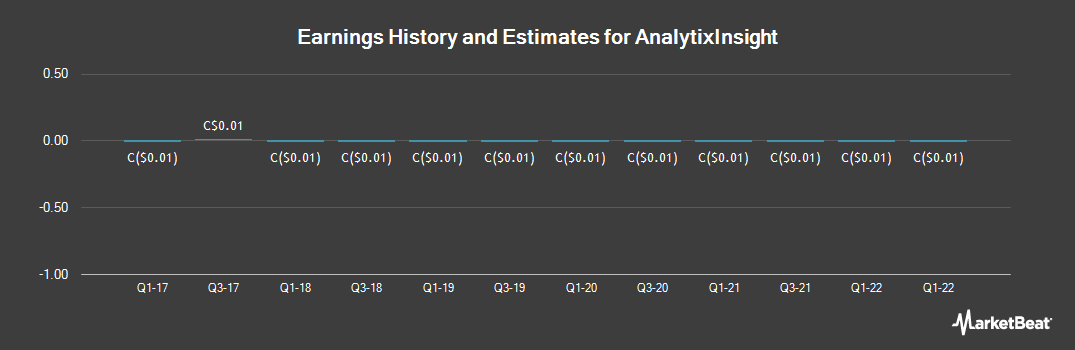 Earnings by Quarter for Analytixinsight (CVE:ALY)