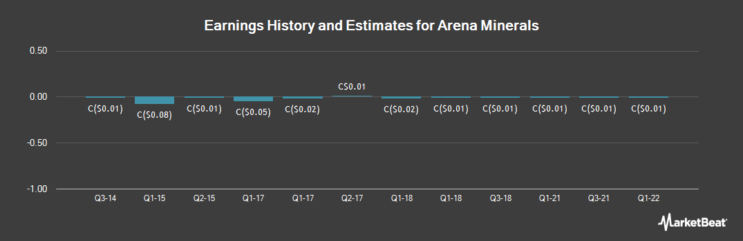 Earnings by Quarter for Arena Minerals (CVE:AN)
