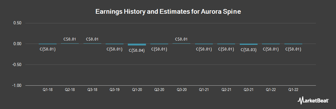 Earnings by Quarter for Aurora Spine (CVE:ASG)
