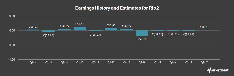 Earnings by Quarter for Atacama Pacific Gold (CVE:ATM)
