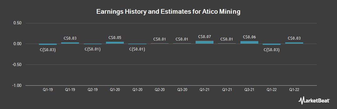 Earnings by Quarter for Atico Mining Corp (CVE:ATY)