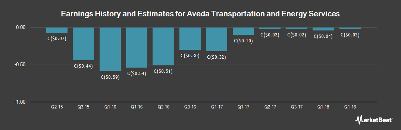 Earnings by Quarter for Aveda Transportation and Energy Svcs (CVE:AVE)