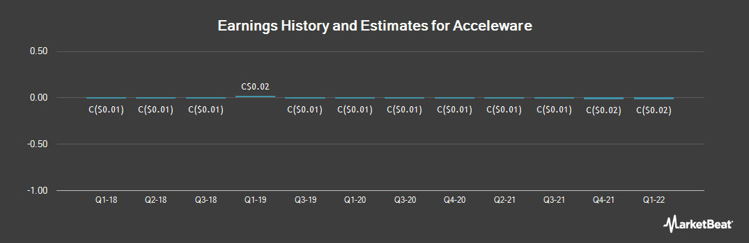 Earnings by Quarter for Acceleware (CVE:AXE)