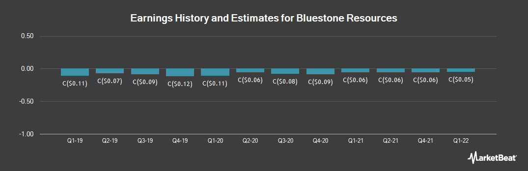 Earnings by Quarter for Bluestone Resources (CVE:BSR)