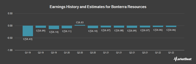 Earnings by Quarter for BonTerra Resources (CVE:BTR)