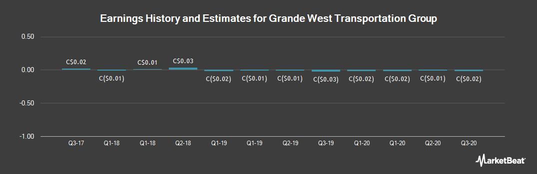 Earnings by Quarter for Grande West Transportation Group (CVE:BUS)