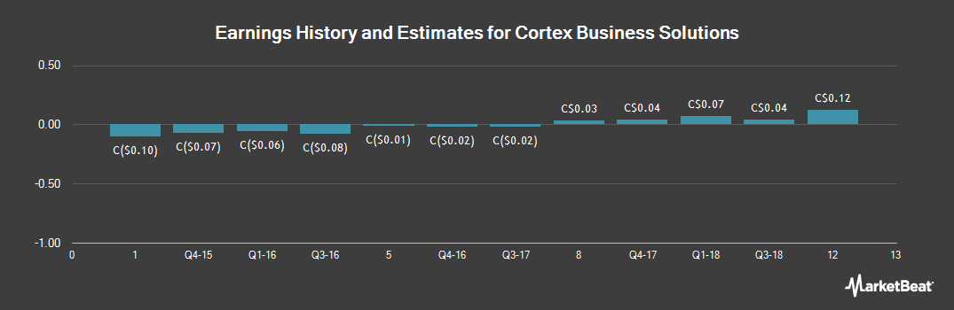 Earnings by Quarter for Cortex Business Solutions (CVE:CBX)