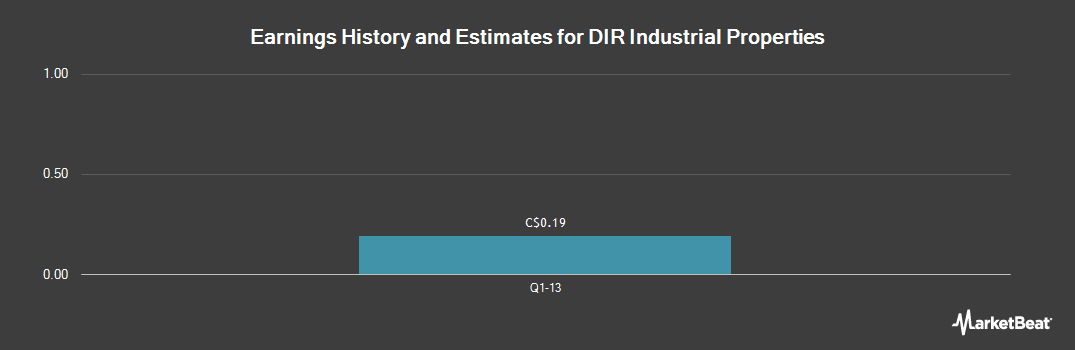 Earnings by Quarter for DIR Industrial Properties (CVE:CCH)