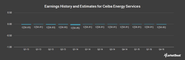 Earnings by Quarter for Ceiba Energy Services (CVE:CEB)