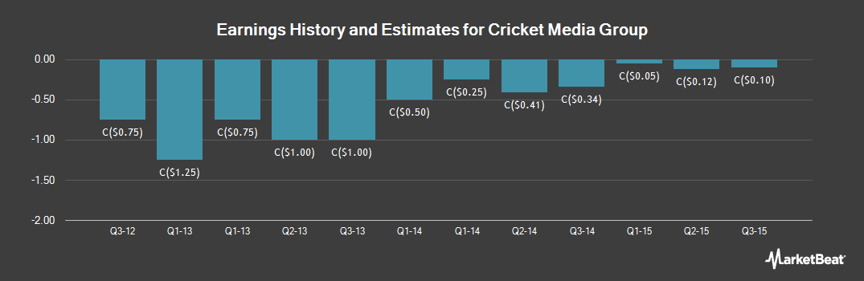 Earnings by Quarter for Cricket Media Group (CVE:CKT)