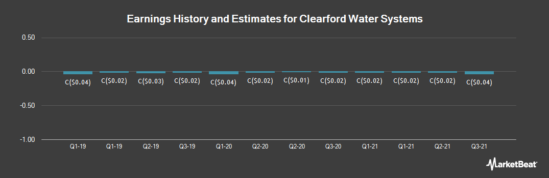Earnings by Quarter for Clearford Water Systems (CVE:CLI)