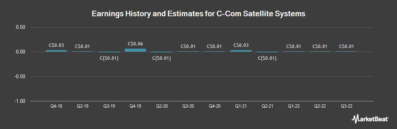 Earnings by Quarter for C-Com Satellite Systems (CVE:CMI)