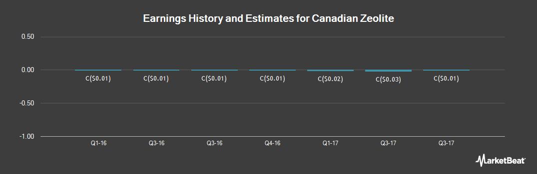 Earnings by Quarter for Canadian Zeolite (CVE:CNZ)