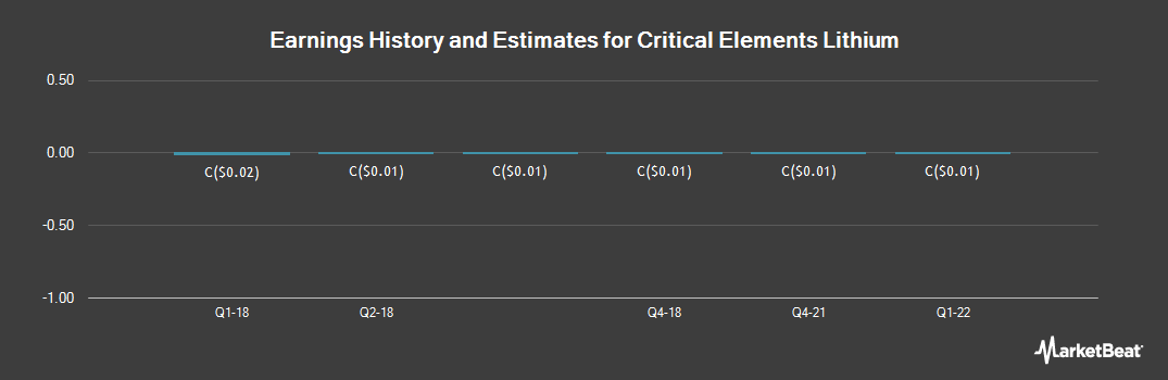 Earnings by Quarter for Critical Elements (CVE:CRE)