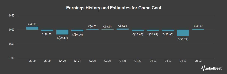 Earnings by Quarter for Corsa Coal (CVE:CSO)