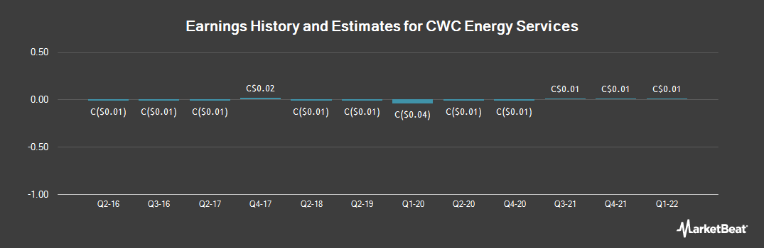 Earnings by Quarter for CWC Energy Services (CVE:CWC)